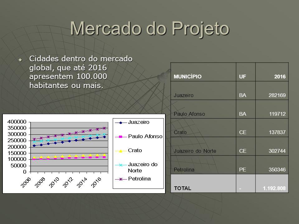 Mercado do Projeto Cidades dentro do mercado global, que até 2016 apresentem 100.000 habitantes ou mais. Cidades dentro do mercado global, que até 201