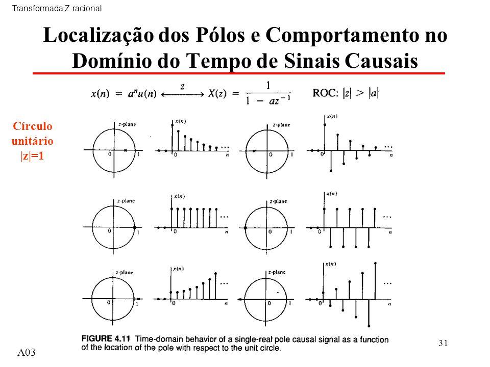 31 Localização dos Pólos e Comportamento no Domínio do Tempo de Sinais Causais Transformada Z racional A03 Círculo unitário |z|=1