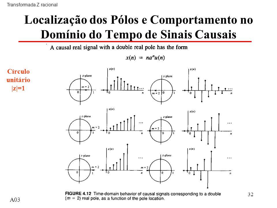 A0332 Localização dos Pólos e Comportamento no Domínio do Tempo de Sinais Causais Transformada Z racional A03 Círculo unitário |z|=1