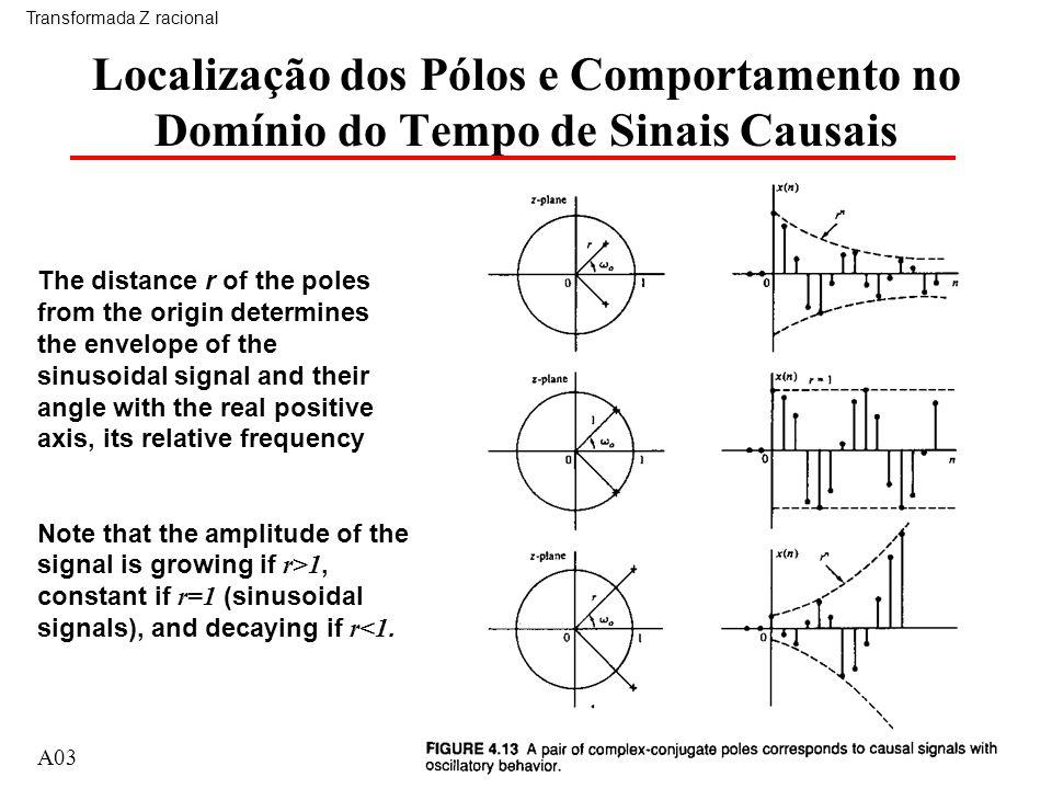 A0333 Localização dos Pólos e Comportamento no Domínio do Tempo de Sinais Causais Transformada Z racional A03 The distance r of the poles from the ori