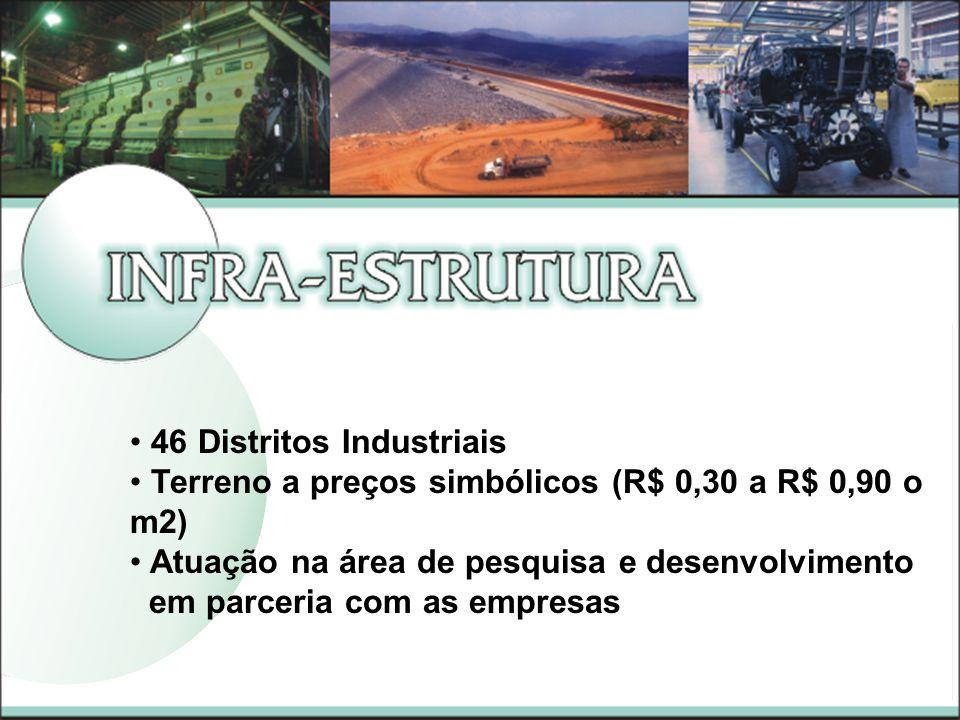 46 Distritos Industriais Terreno a preços simbólicos (R$ 0,30 a R$ 0,90 o m2) Atuação na área de pesquisa e desenvolvimento em parceria com as empresas
