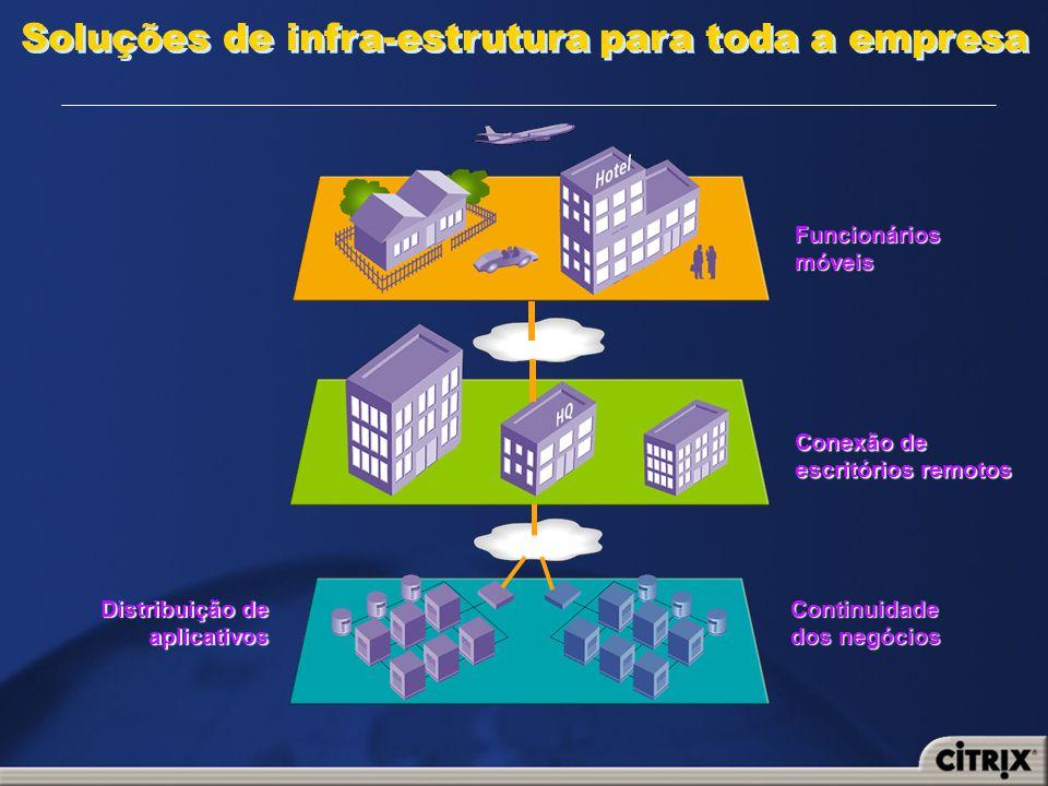 Soluções de infra-estrutura para toda a empresa Distribuição de Distribuição de aplicativos Continuidade dos negócios Conexão de escritórios remotos F