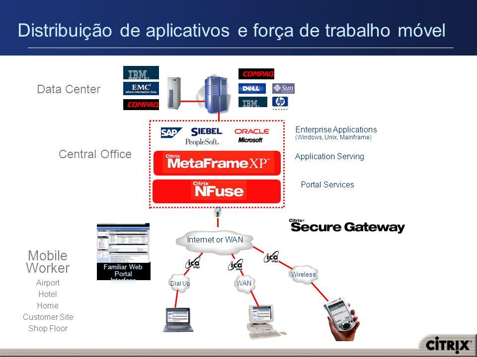 Distribuição de aplicativos e força de trabalho móvel Familiar Web Portal Interface Enterprise Applications (Windows, Unix, Mainframe) Central Office