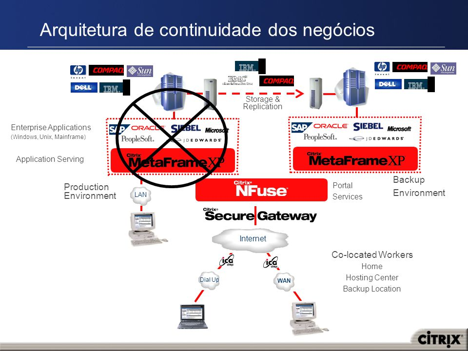 Arquitetura de continuidade dos negócios Enterprise Applications (Windows, Unix, Mainframe) Production Environment WAN Dial Up Application Serving Internet Portal Services Co-located Workers Home Hosting Center Backup Location Backup Environment Storage & Replication LAN