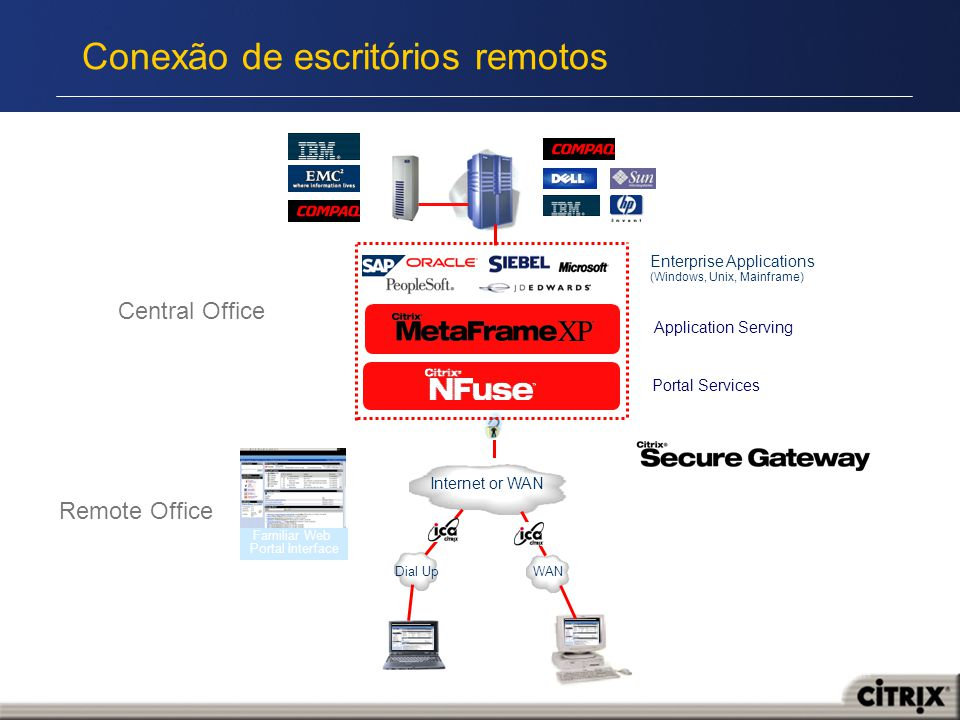 Conexão de escritórios remotos Application Serving Portal Services Central Office Remote Office Familiar Web Portal Interface WAN Dial Up Internet or