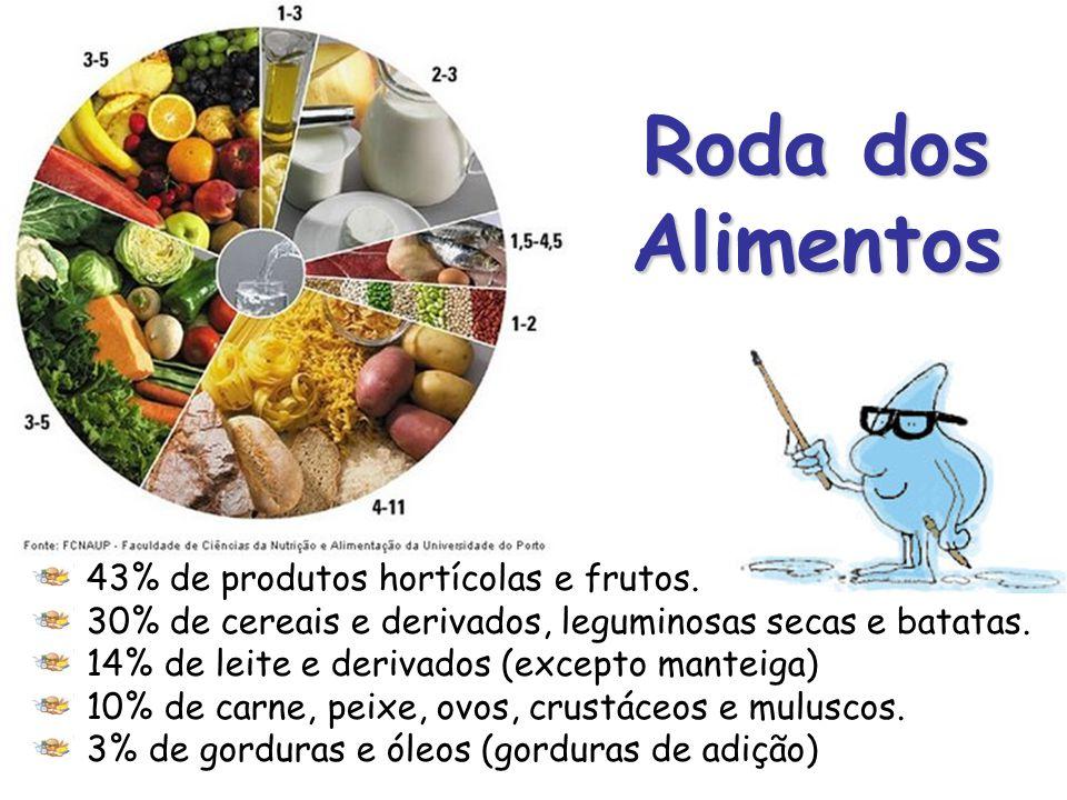 Roda dos Alimentos É um instrumento de educação alimentar.