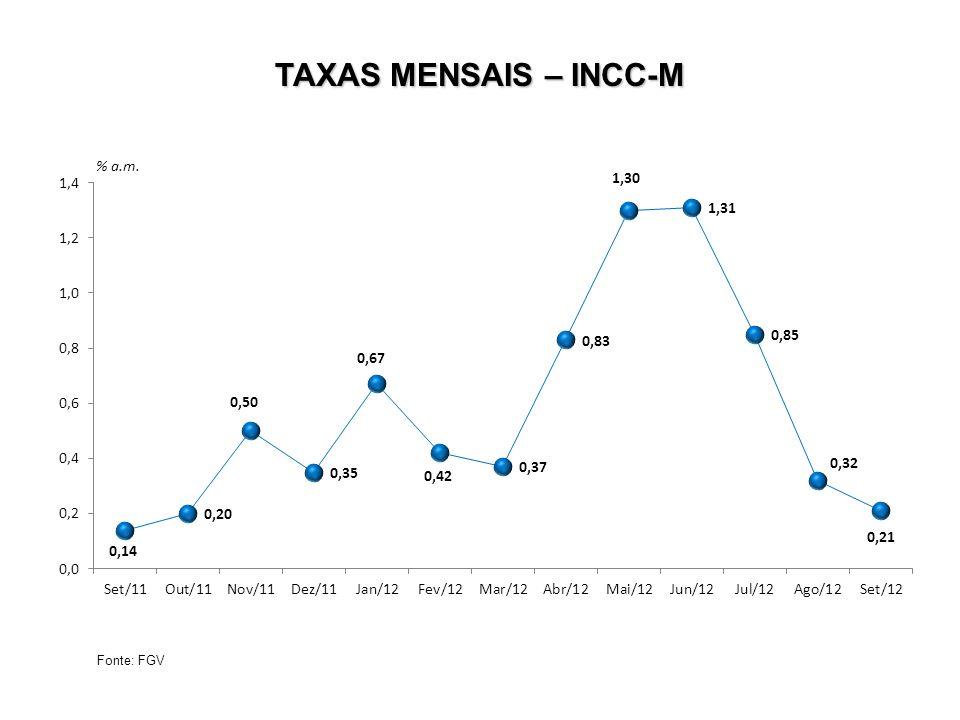 TAXAS MENSAIS – INCC-M Fonte: FGV