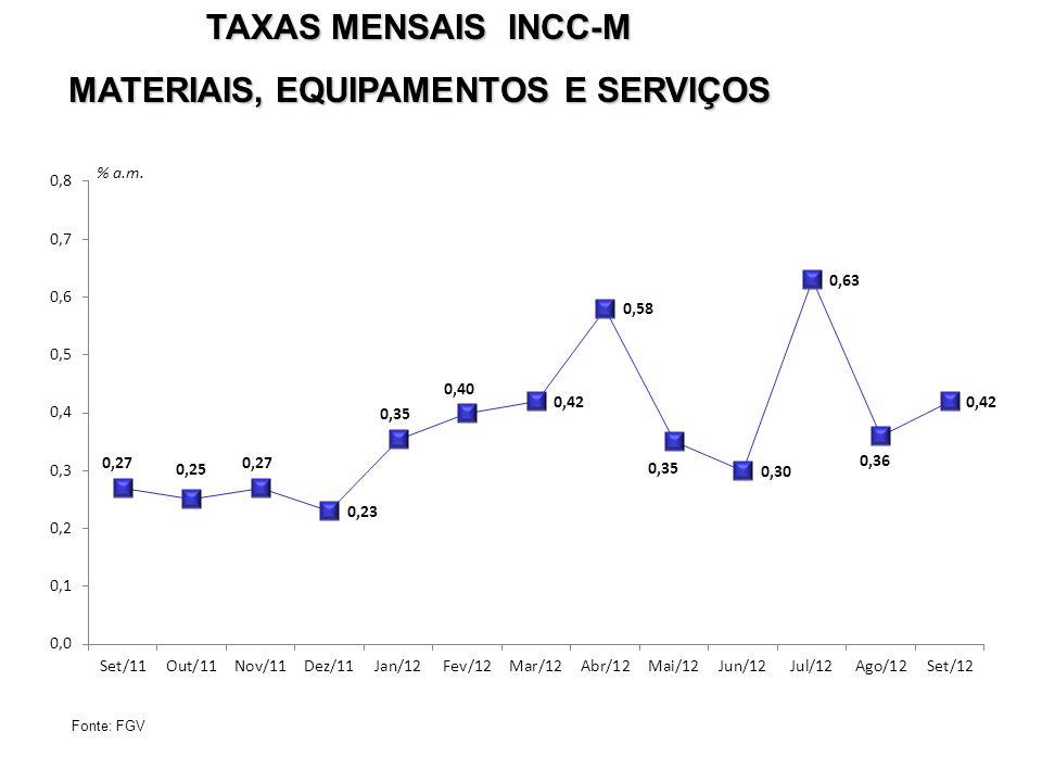 TAXAS MENSAIS INCC-M MATERIAIS, EQUIPAMENTOS E SERVIÇOS Fonte: FGV