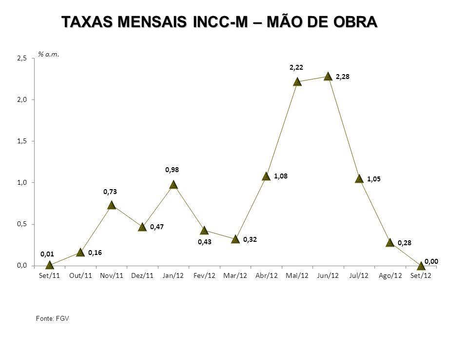 TAXAS MENSAIS INCC-M – MÃO DE OBRA Fonte: FGV