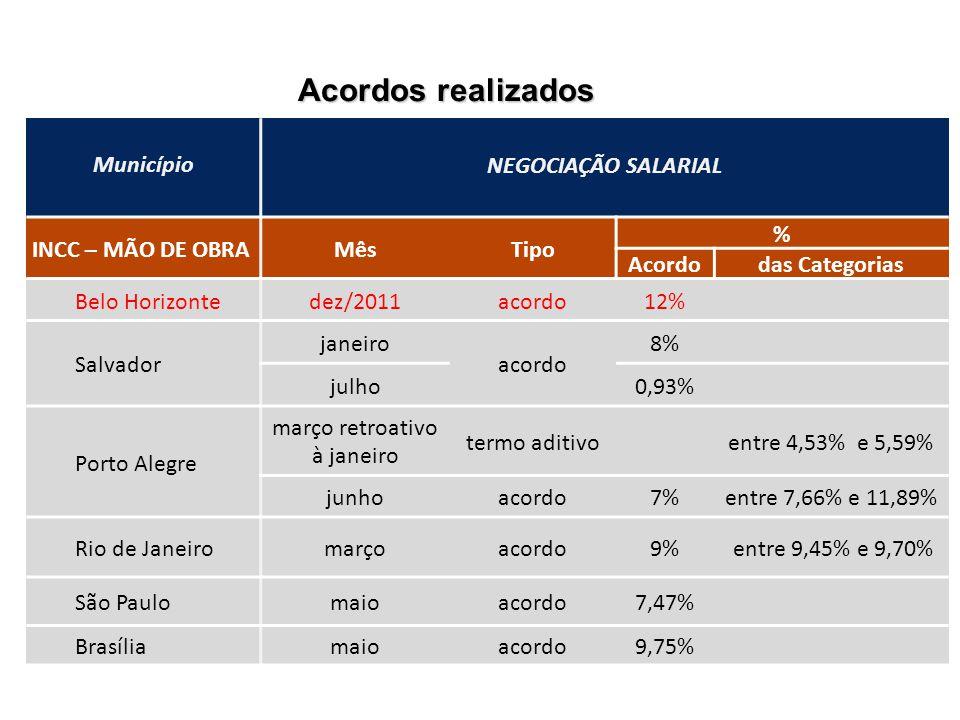 Acordos realizados % Município NEGOCIAÇÃO SALARIAL INCC – MÃO DE OBRAMêsTipo % Acordodas Categorias Belo Horizontedez/2011acordo12% Salvador janeiro a