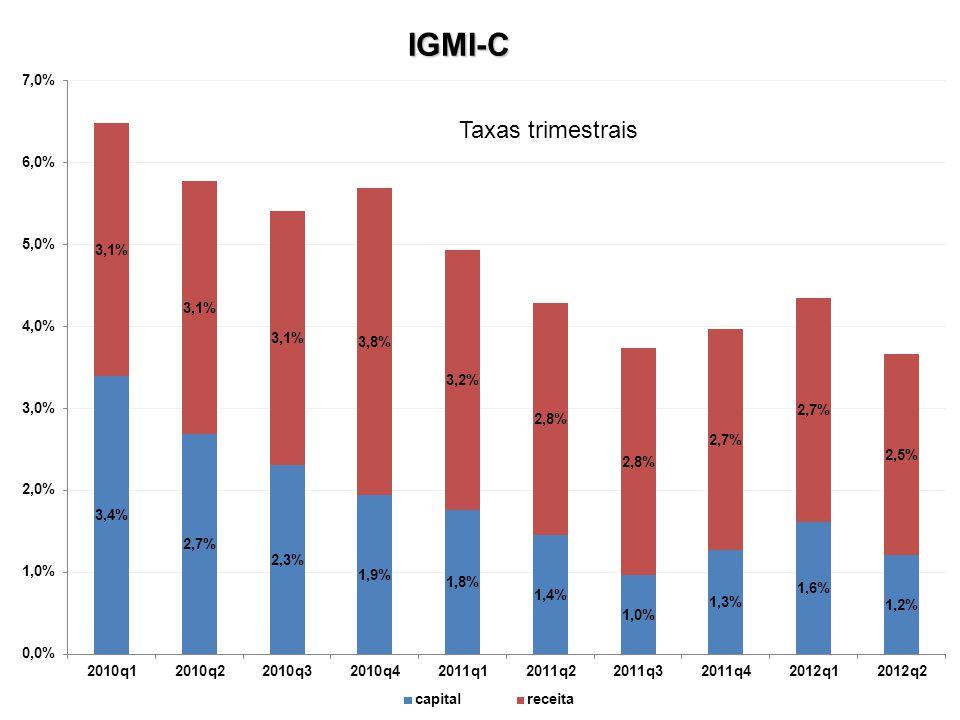 IGMI-C Taxas trimestrais