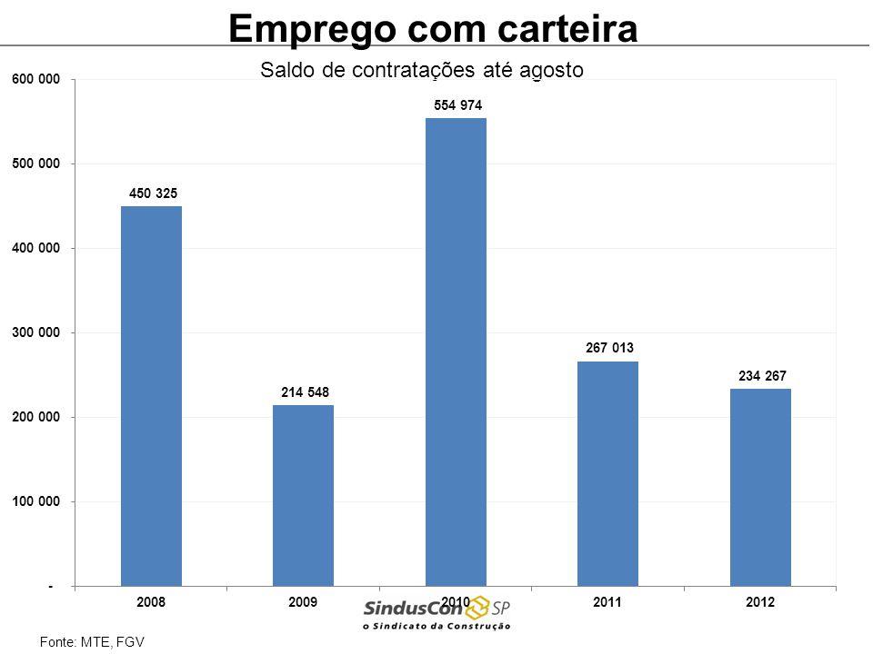 Fonte: MTE, FGV Emprego com carteira Crescimento contra mesmo mês do ano anterior Taxa acumulada no ano Brasil: 7,1% São Paulo: 5,0%