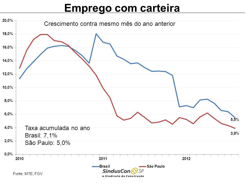 Acordos realizados % Município NEGOCIAÇÃO SALARIAL INCC – MÃO DE OBRAMêsTipo % Acordodas Categorias Belo Horizontedez/2011acordo12% Salvador janeiro acordo 8% julho0,93% Porto Alegre março retroativo à janeiro termo aditivoentre 4,53% e 5,59% junhoacordo7%entre 7,66% e 11,89% Rio de Janeiromarçoacordo9% entre 9,45% e 9,70% São Paulomaioacordo7,47% Brasíliamaioacordo9,75%
