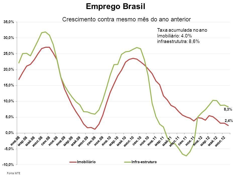 Emprego Brasil Fonte MTE Crescimento contra mesmo mês do ano anterior Taxa acumulada no ano Imobiliário: 4,0% infraestrututra: 8,6%