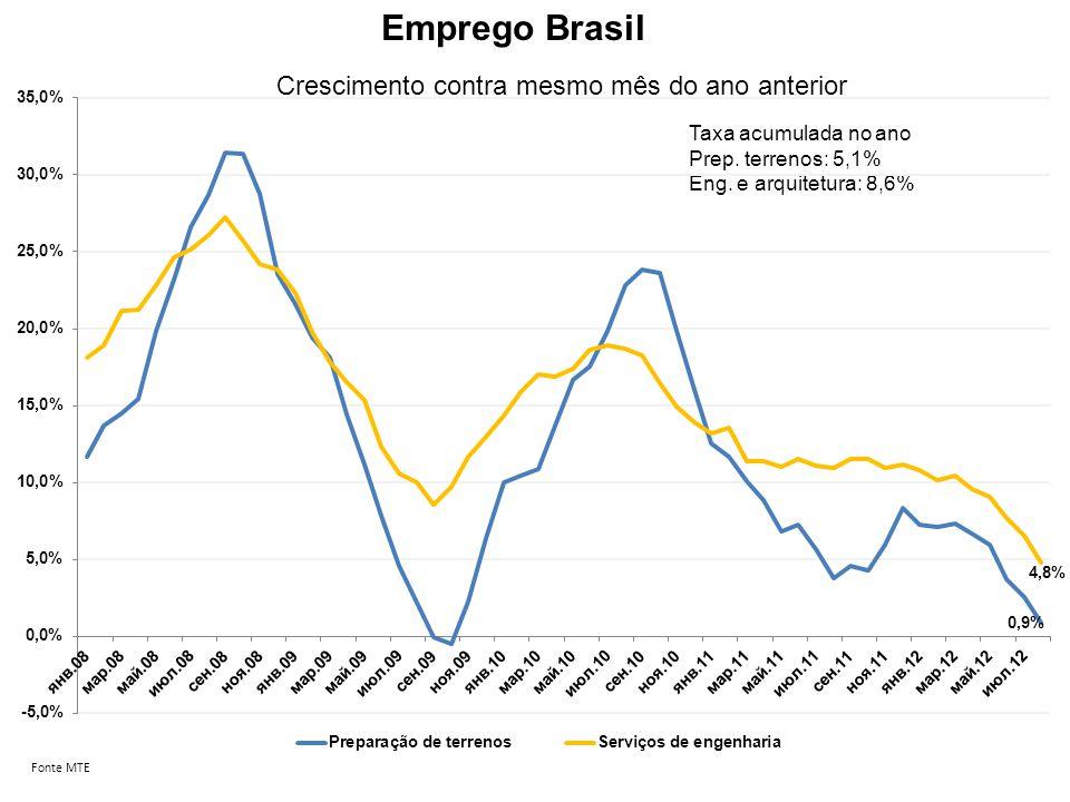 Emprego Brasil Fonte MTE Crescimento contra mesmo mês do ano anterior Taxa acumulada no ano Prep. terrenos: 5,1% Eng. e arquitetura: 8,6%