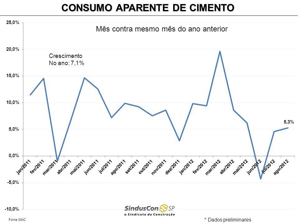 Fonte SNIC CONSUMO APARENTE DE CIMENTO * Dados preliminares Mês contra mesmo mês do ano anterior Crescimento No ano: 7,1%