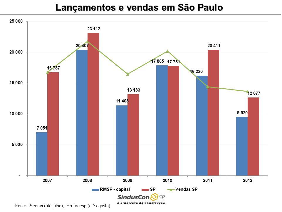 Fonte: Secovi (até julho); Embraesp (até agosto) Lançamentos e vendas em São Paulo