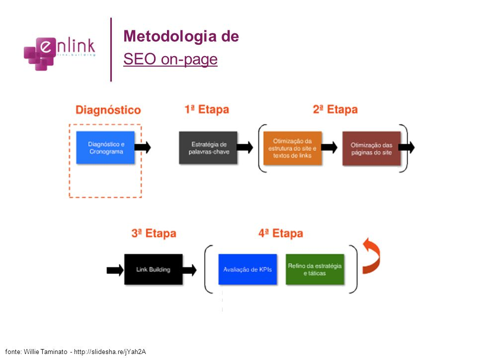 fonte: Willie Taminato - http://slidesha.re/jYah2A Metodologia de SEO on-page