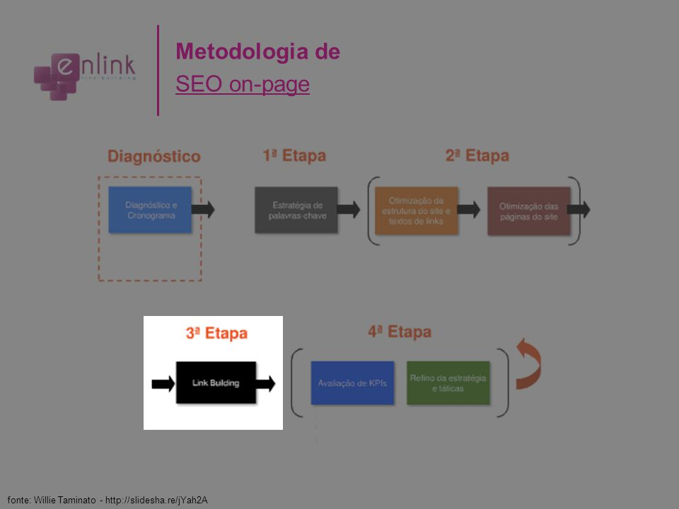 Metodologia de SEO on-page fonte: Willie Taminato - http://slidesha.re/jYah2A