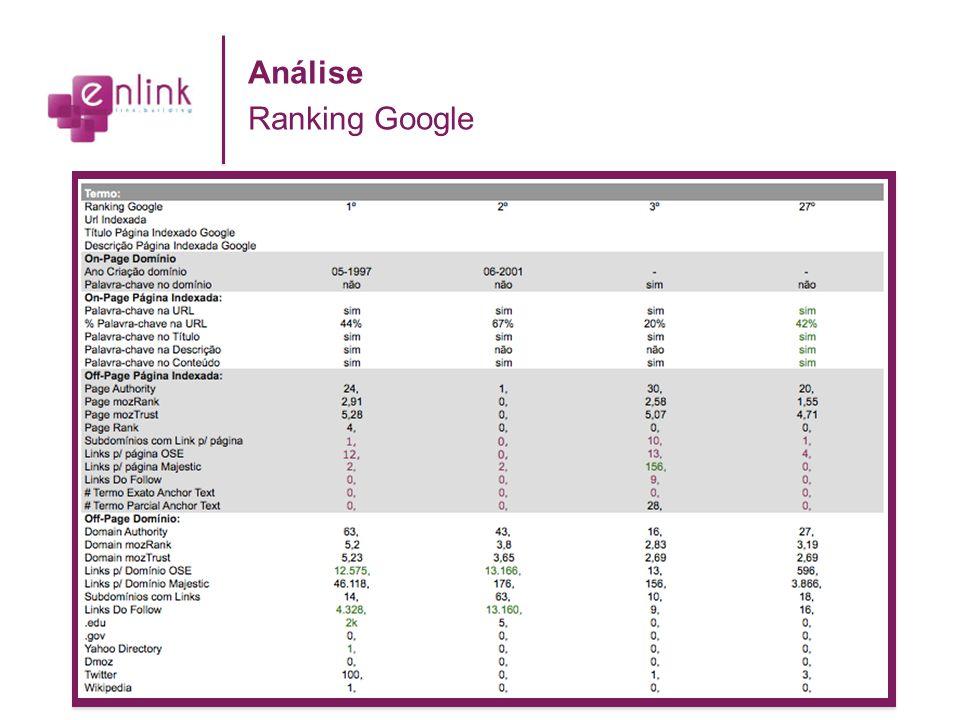 Análise Ranking Google