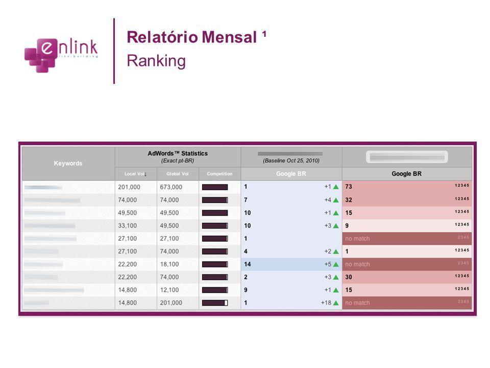 Relatório Mensal ¹ Ranking