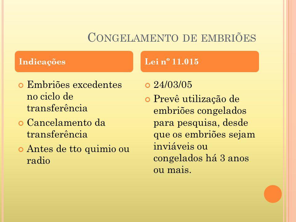 C ONGELAMENTO DE EMBRIÕES Embriões excedentes no ciclo de transferência Cancelamento da transferência Antes de tto quimio ou radio 24/03/05 Prevê util