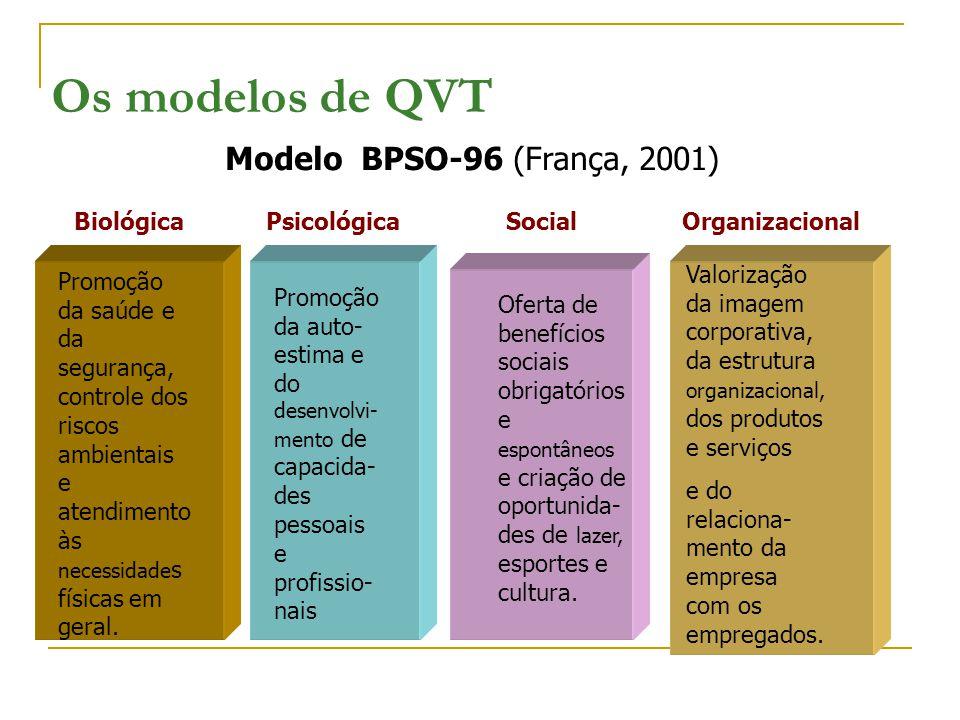 Os modelos de QVT Modelo BPSO-96 (França, 2001) Promoção da saúde e da segurança, controle dos riscos ambientais e atendimento às necessidade s físicas em geral.