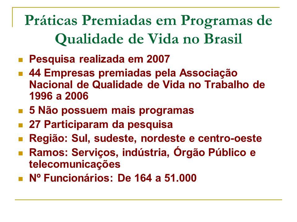 Práticas Premiadas em Programas de Qualidade de Vida no Brasil Pesquisa realizada em 2007 44 Empresas premiadas pela Associação Nacional de Qualidade