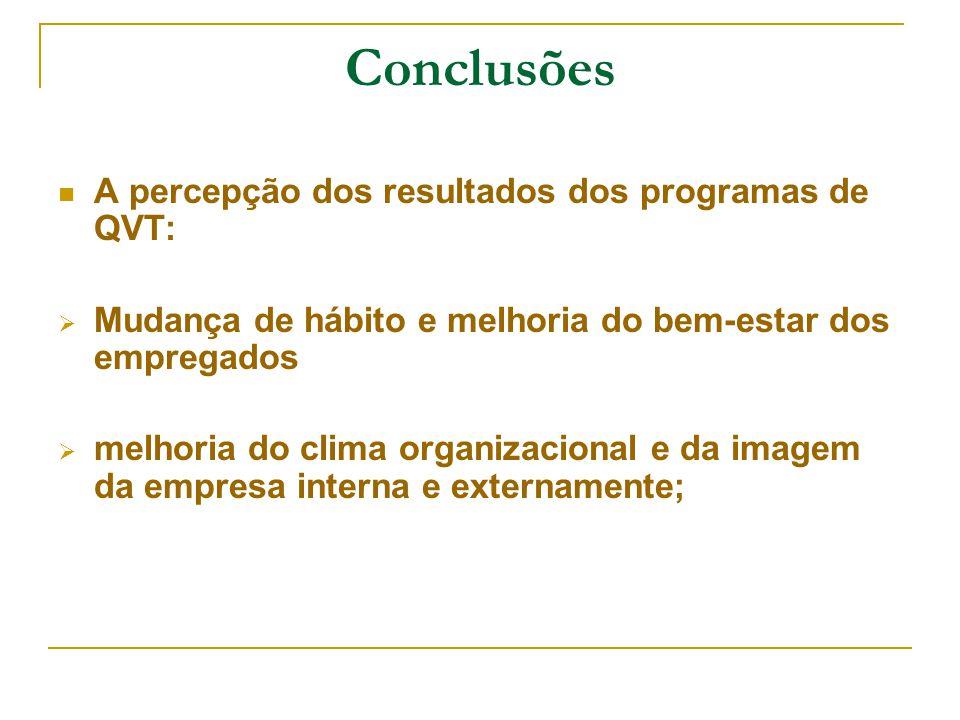 Conclusões A percepção dos resultados dos programas de QVT: Mudança de hábito e melhoria do bem-estar dos empregados melhoria do clima organizacional e da imagem da empresa interna e externamente;