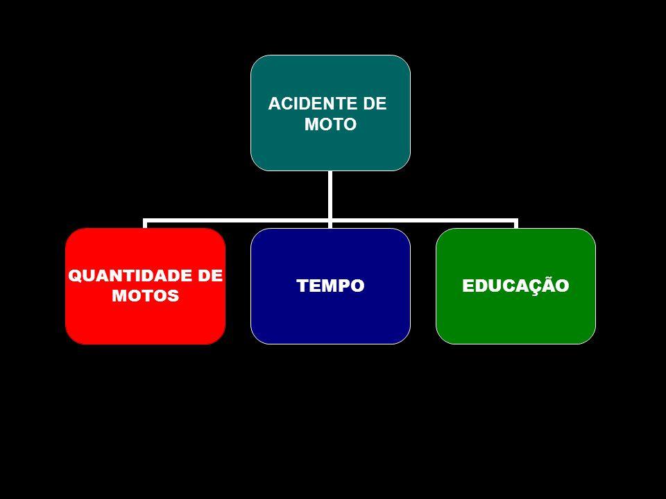 ACIDENTE DE MOTO QUANTIDADE DE MOTOS TEMPOEDUCAÇÃO