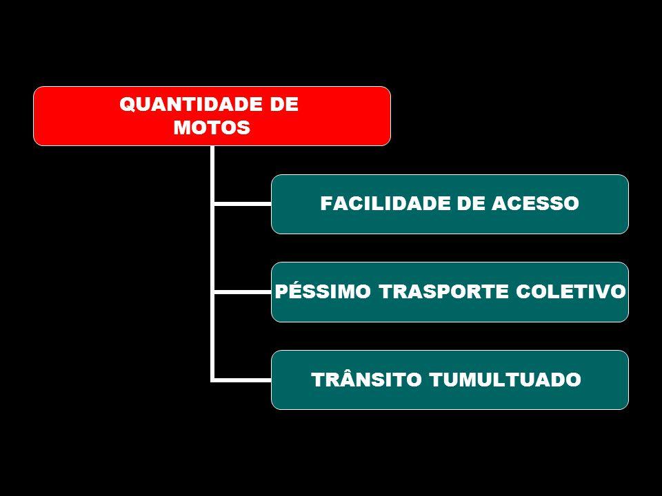QUANTIDADE DE MOTOS FACILIDADE DE ACESSO PÉSSIMO TRASPORTE COLETIVO TRÂNSITO TUMULTUADO