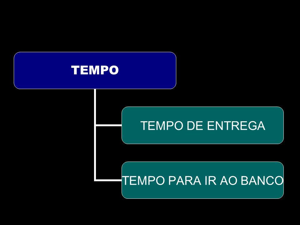 TEMPO TEMPO DE ENTREGA TEMPO PARA IR AO BANCO