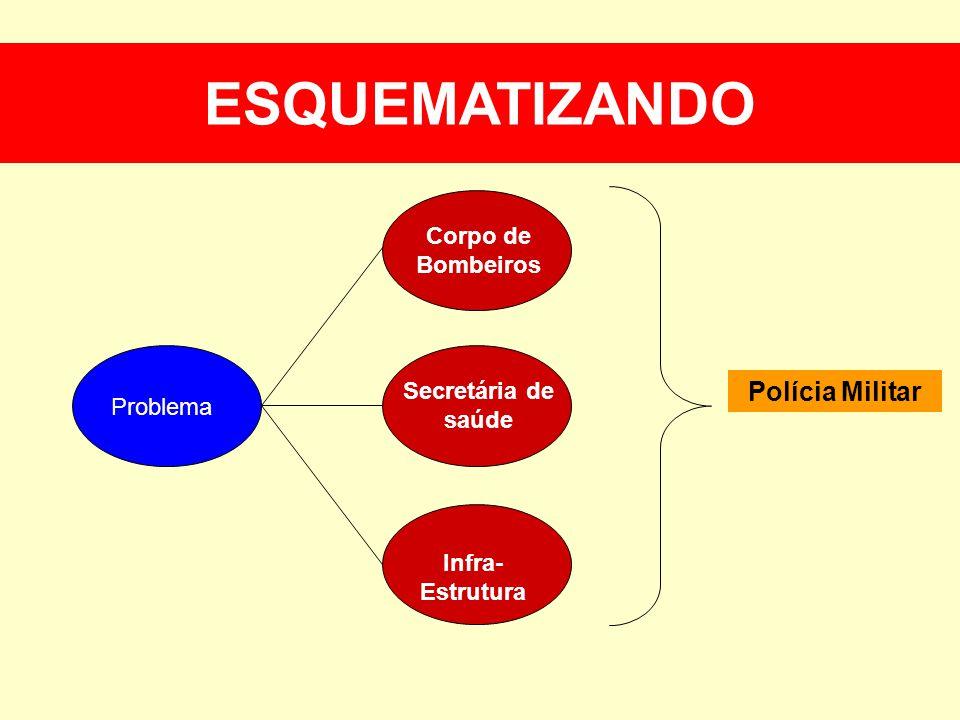 ESQUEMATIZANDO Problema Corpo de Bombeiros Secretária de saúde Infra- Estrutura Polícia Militar ESQUEMATIZANDO