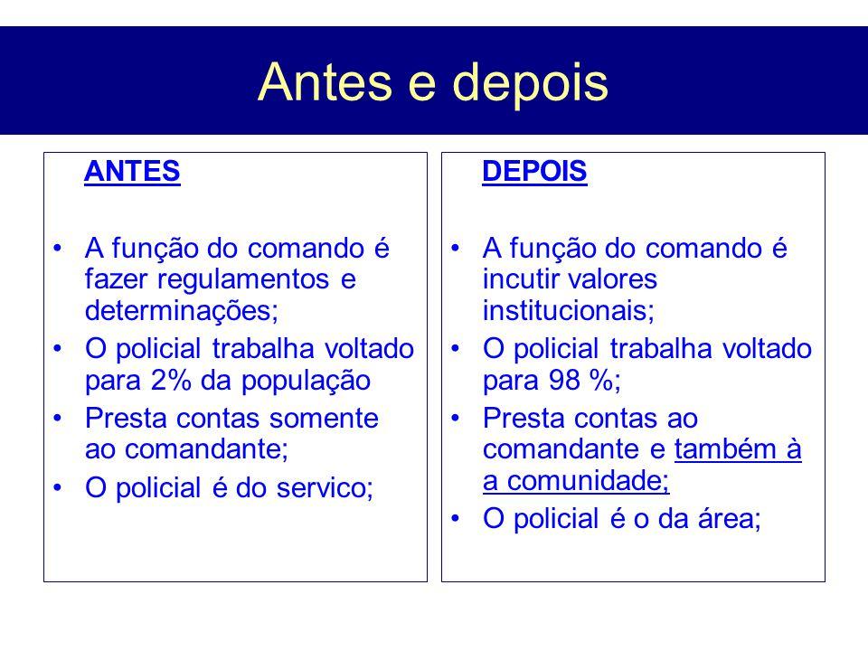 Antes e depois ANTES A função do comando é fazer regulamentos e determinações; O policial trabalha voltado para 2% da população; Presta contas somente