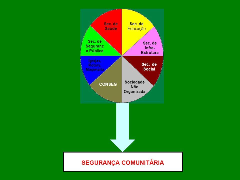 SEGURANÇA COMUNITÁRIA Sec.de Saúde Sec. de Educação Sec.