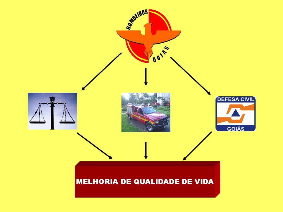 MELHORIA DE QUALIDADE DE VIDA