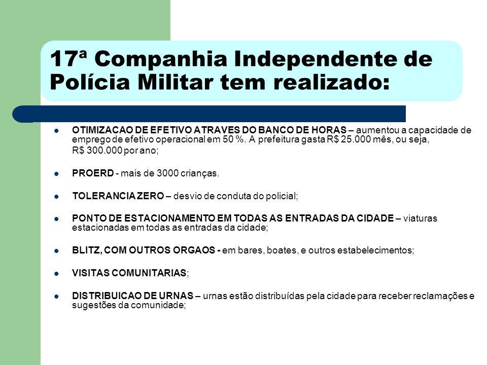 17ª Companhia Independente de Polícia Militar tem realizado: OTIMIZACAO DE EFETIVO ATRAVES DO BANCO DE HORAS – aumentou a capacidade de emprego de efetivo operacional em 50 %.