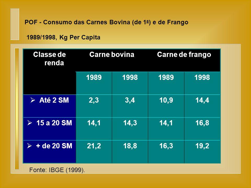 POF - Consumo das Carnes Bovina (de 1 a ) e de Frango 1989/1998, Kg Per Capita Fonte: IBGE (1999). Classe de renda Carne bovinaCarne de frango 1989199