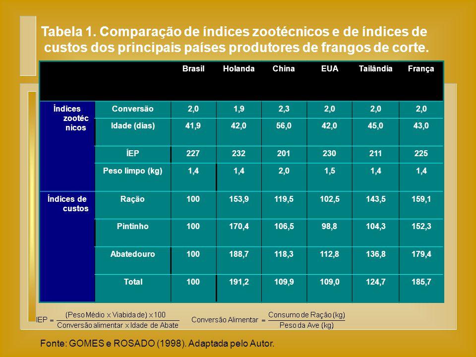Tabela 1. Comparação de índices zootécnicos e de índices de custos dos principais países produtores de frangos de corte. Fonte: GOMES e ROSADO (1998).