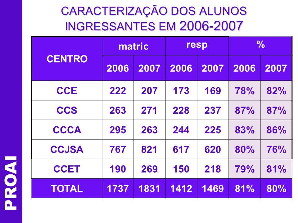 PROAI CARACTERIZAÇÃO DOS ALUNOS INGRESSANTES EM 2006-2007 Identificação ItensRespostas20062007 GêneroFeminino58%55% Idade17 a 1959%52% 20 a 2320% ResidênciaSantos21%19% São Vicente3% Praia Grande3%
