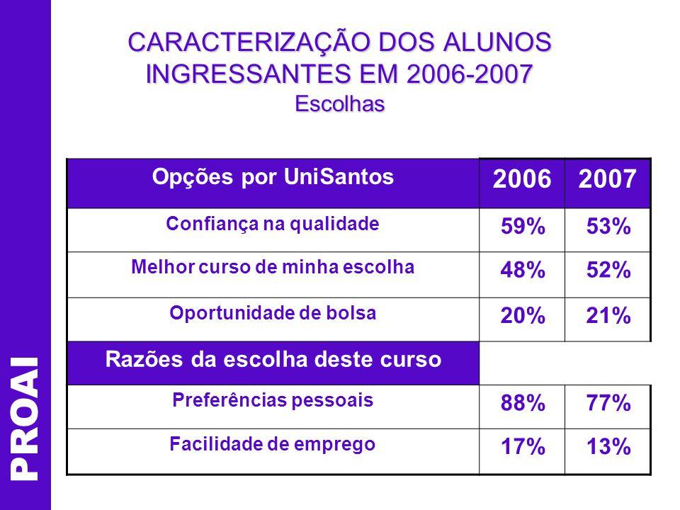PROAI CARACTERIZAÇÃO DOS ALUNOS INGRESSANTES EM 2007 Quais as implicações destes dadosQuais as implicações destes dados para o PP do Curso e para o PP do Curso e para os Planos de Ensino.