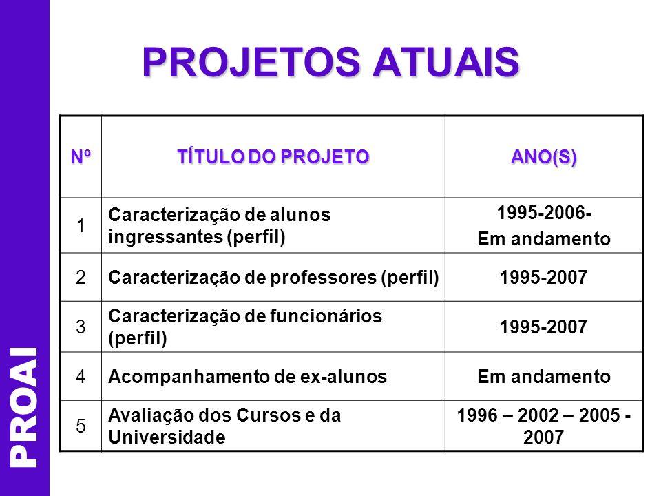 PROAI PROJETOS ATUAIS (cont) Nº TÍTULO DO PROJETO ANO(S) 6Avaliação do Docente pelo Discente2003-2006 7 Avaliação dos Programas de Pós- Graduação Stricto Sensu 2007 8 Dados da Universidade (Gestão – movimentação alunos, dados MEC) 2001 - 2006 (Rel.