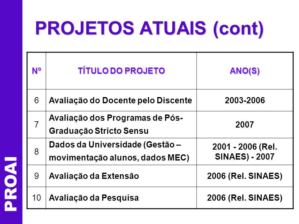 PROAI PROJETOS ATUAIS (cont) Nº TÍTULO DO PROJETO ANO(S) 11Publicações (Cadernos e Site) 1997 – 2000 – 2002 2003 em diante (site) 12 Atendimento ao MEC (Projeto para SINAES e Relatório de Auto-Avaliação Institucional, PDI/ MEC, História do Programa para Avaliações Externas) 2004 – 2006 – 2007 13 Planejamento e Avaliação (comissões PPI e PDI) – Integração c/ plano institucional 2006 – 2007 14 Elementos para Auto-Avaliação Setorial 2007 15 Integração de Sistemas de Avaliação (auto-avaliação + avaliações externas) 2005 – 2006 - 2007