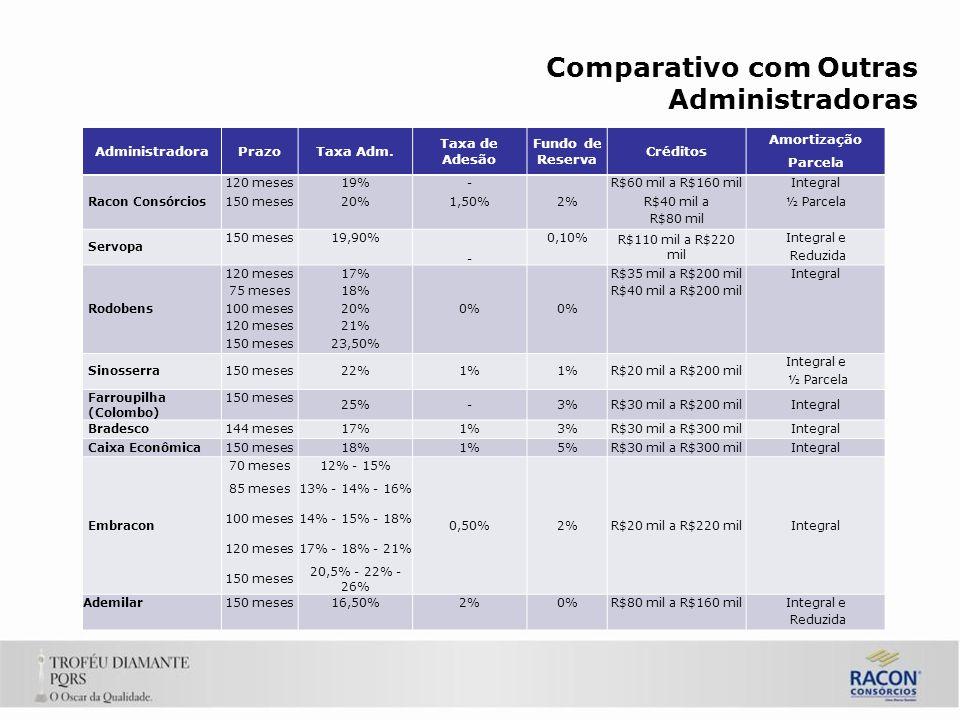 Comparativo com Outras Administradoras AdministradoraPrazoTaxa Adm.
