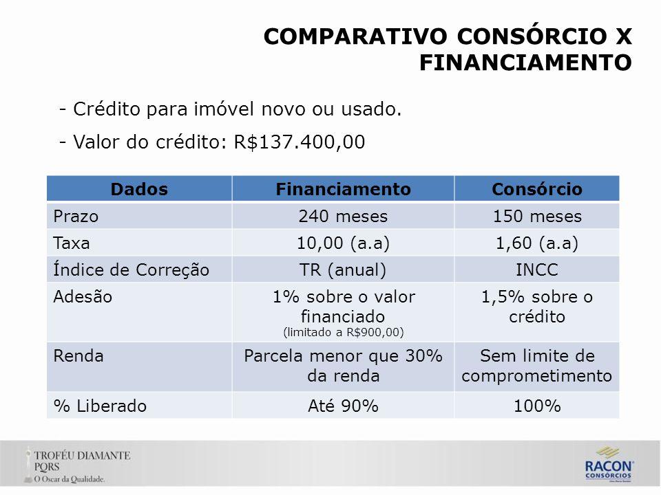 COMPARATIVO CONSÓRCIO X FINANCIAMENTO - Crédito para imóvel novo ou usado.