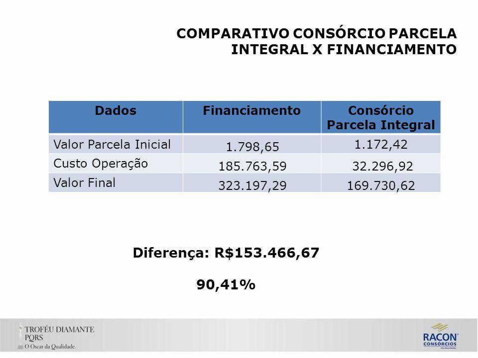 COMPARATIVO CONSÓRCIO PARCELA INTEGRAL X FINANCIAMENTO DadosFinanciamentoConsórcio Parcela Integral Valor Parcela Inicial 1.798,65 1.172,42 Custo Operação 185.763,59 32.296,92 Valor Final 323.197,29169.730,62 Diferença: R$153.466,67 90,41%