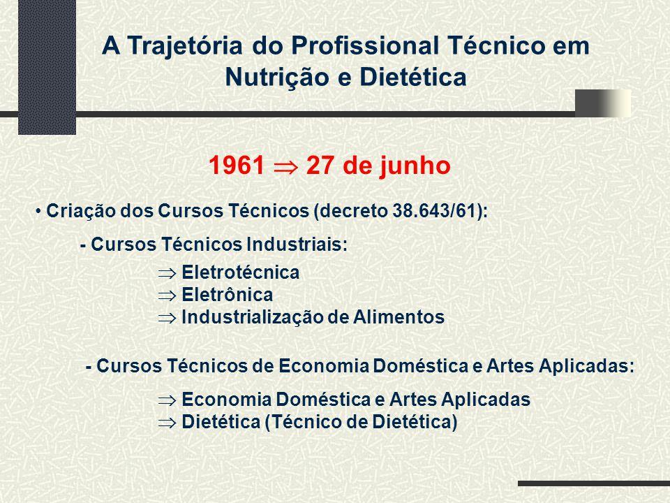 A Trajetória do Profissional Técnico em Nutrição e Dietética 1961 27 de junho Criação dos Cursos Técnicos (decreto 38.643/61): - Cursos Técnicos Indus