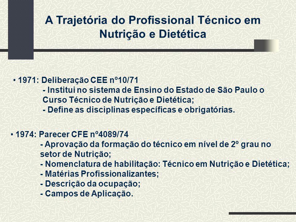 A Trajetória do Profissional Técnico em Nutrição e Dietética 1971: Deliberação CEE nº10/71 - Institui no sistema de Ensino do Estado de São Paulo o Curso Técnico de Nutrição e Dietética; - Define as disciplinas específicas e obrigatórias.