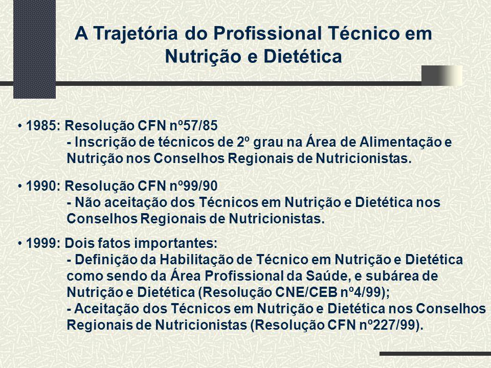 A Trajetória do Profissional Técnico em Nutrição e Dietética 1985: Resolução CFN nº57/85 - Inscrição de técnicos de 2º grau na Área de Alimentação e Nutrição nos Conselhos Regionais de Nutricionistas.