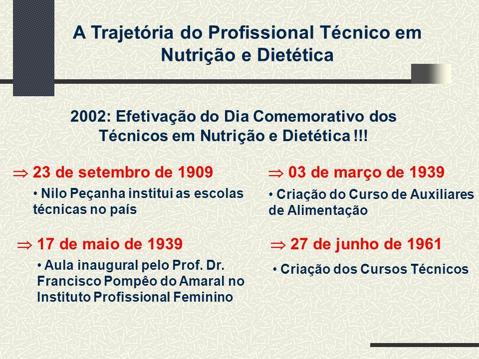 A Trajetória do Profissional Técnico em Nutrição e Dietética 2002: Efetivação do Dia Comemorativo dos Técnicos em Nutrição e Dietética !!! Nilo Peçanh